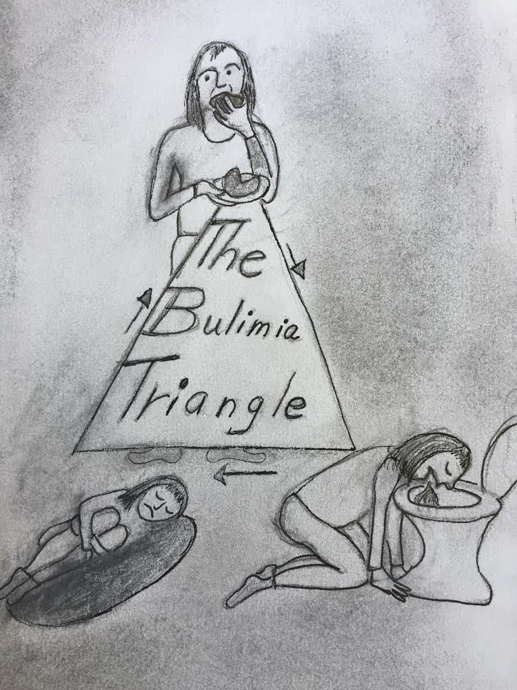 BulimiaTriangle